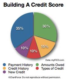 Free Access To Your Mortgage Credit Scores, Plus 5 Ways To Improve To Your FICO